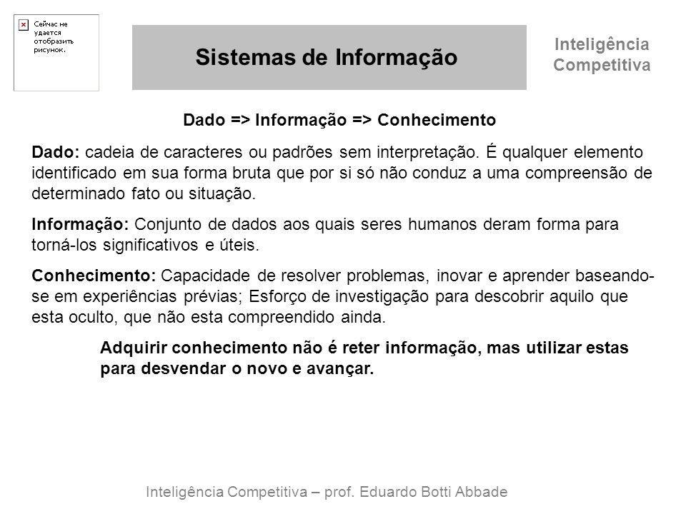 Inteligência Competitiva Sistemas de Informação Inteligência Competitiva – prof. Eduardo Botti Abbade Dado => Informação => Conhecimento Dado: cadeia