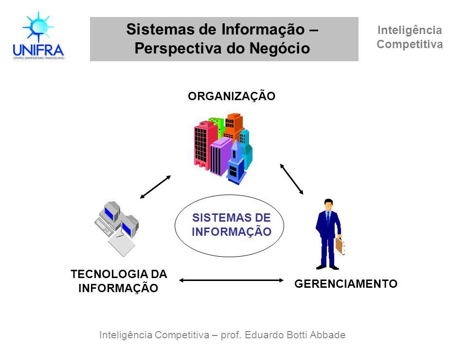 Inteligência Competitiva Sistemas de Informação – Perspectiva do Negócio Inteligência Competitiva – prof. Eduardo Botti Abbade ORGANIZAÇÃO TECNOLOGIA