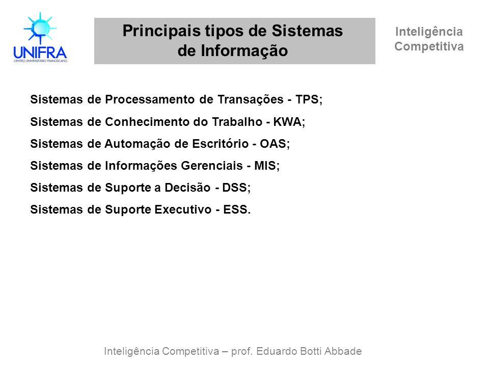 Inteligência Competitiva Principais tipos de Sistemas de Informação Inteligência Competitiva – prof. Eduardo Botti Abbade Sistemas de Processamento de