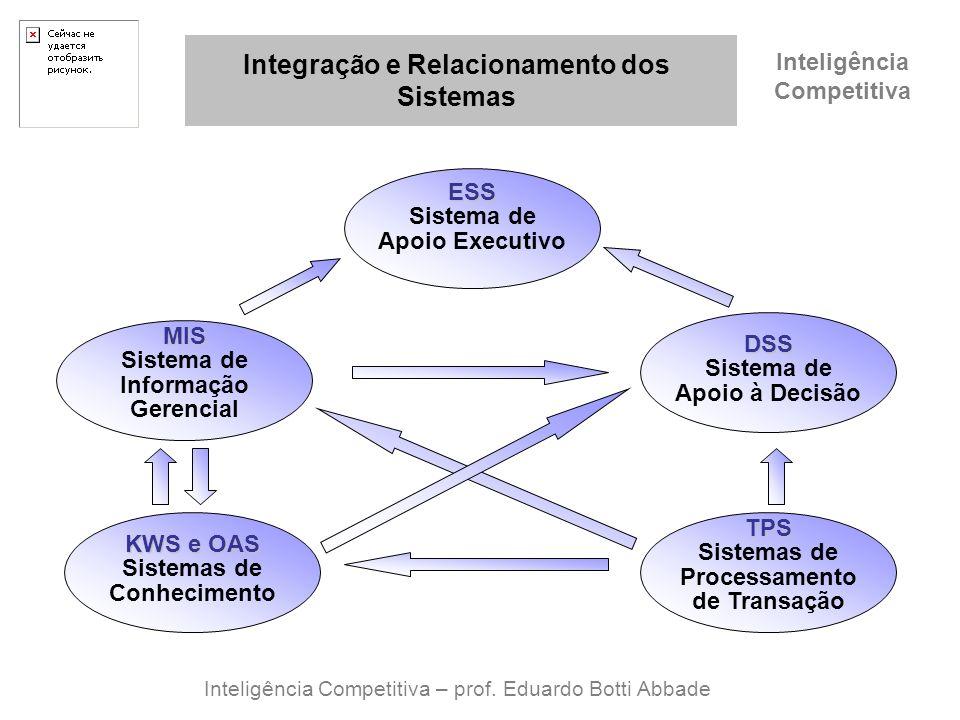 Inteligência Competitiva Integração e Relacionamento dos Sistemas Inteligência Competitiva – prof. Eduardo Botti Abbade ESS Sistema de Apoio Executivo