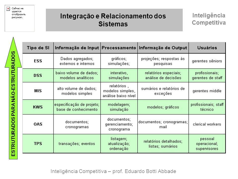 Inteligência Competitiva Integração e Relacionamento dos Sistemas Inteligência Competitiva – prof. Eduardo Botti Abbade ESTRUTURADOS PARA NÃO-ESTRUTUR