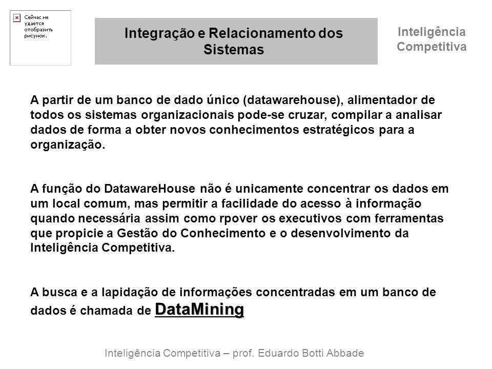 Inteligência Competitiva Integração e Relacionamento dos Sistemas Inteligência Competitiva – prof. Eduardo Botti Abbade A partir de um banco de dado ú
