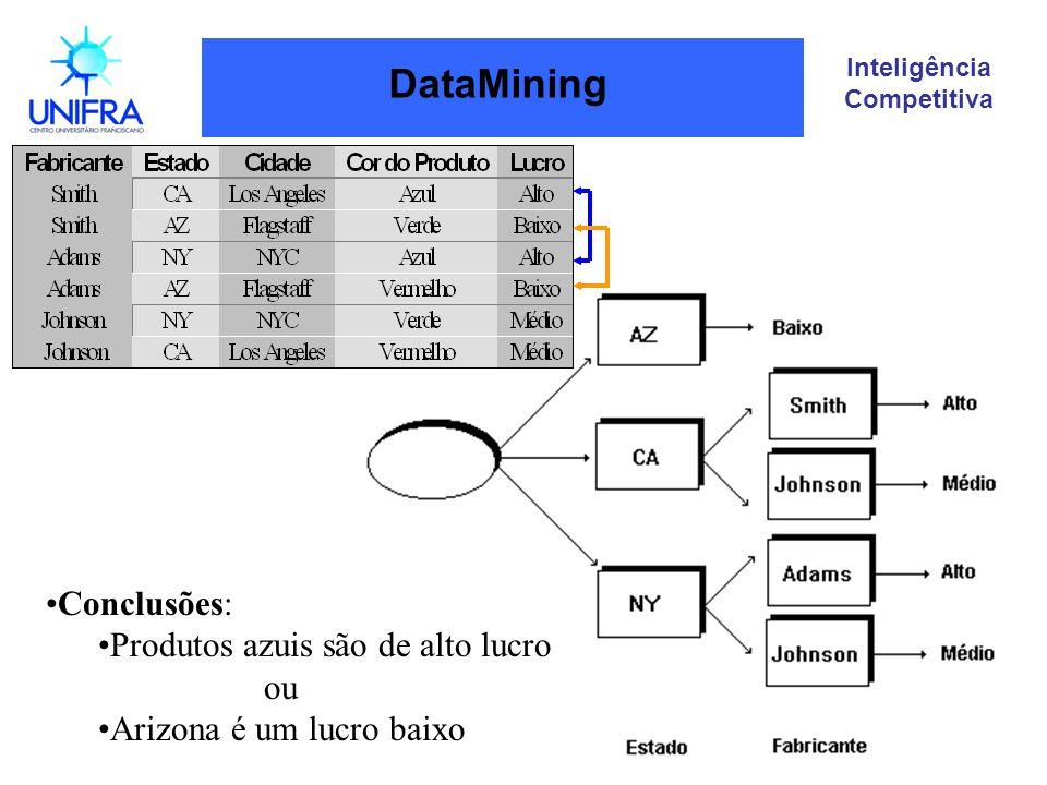 Inteligência Competitiva DataMining Conclusões: Produtos azuis são de alto lucro ou Arizona é um lucro baixo
