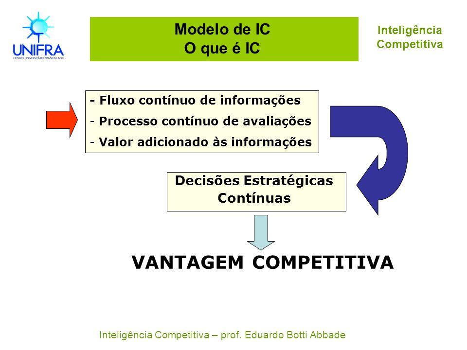 Modelo de IC O que é IC - Fluxo contínuo de informações - Processo contínuo de avaliações - Valor adicionado às informações Decisões Estratégicas Cont