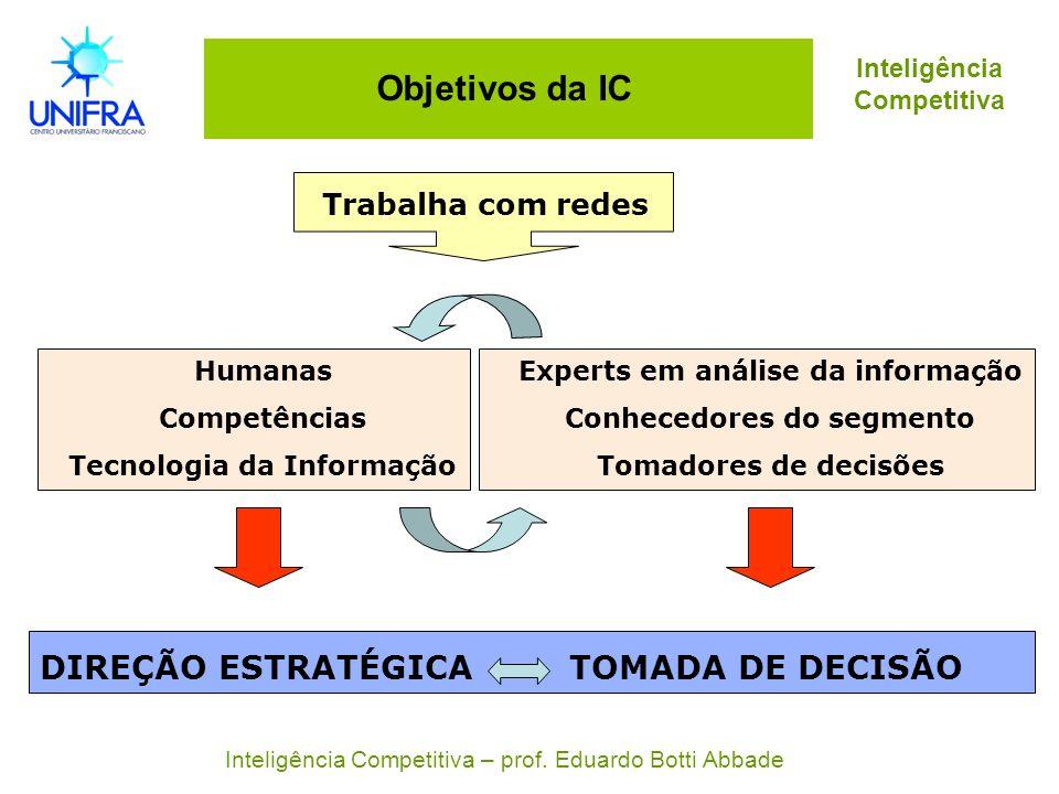 Objetivos da IC Trabalha com redes Experts em análise da informação Conhecedores do segmento Tomadores de decisões Humanas Competências Tecnologia da