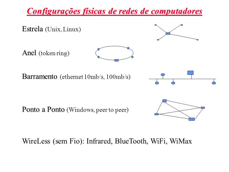 Configurações físicas de redes de computadores Estrela Estrela (Unix, Linux) Anel Anel (token ring) Barramento Barramento (ethernet 10mb/s, 100mb/s) P