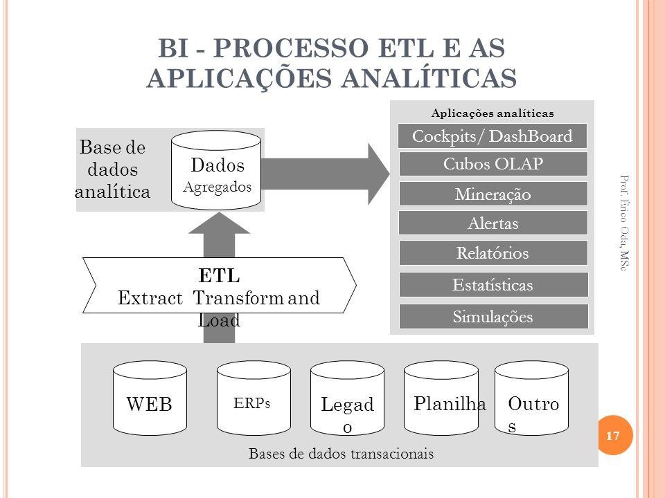 BI - PROCESSO ETL E AS APLICAÇÕES ANALÍTICAS ERPs Legad o WEB Planilha ETL Extract Transform and Load Dados Agregados Bases de dados transacionais Out