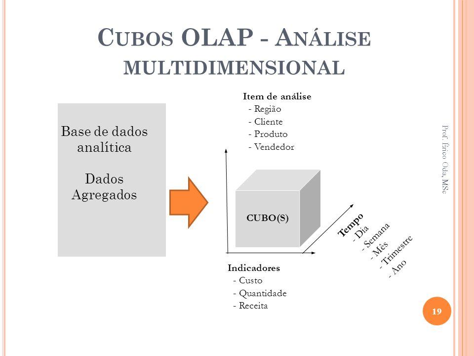 C UBOS OLAP - A NÁLISE MULTIDIMENSIONAL Indicadores - Custo - Quantidade - Receita Tempo - Dia - Semana - Mês - Trimestre - Ano Base de dados analític