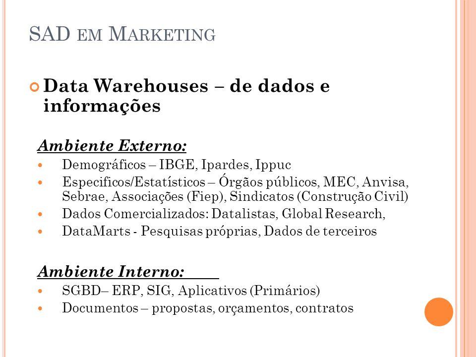 SAD EM M ARKETING Data Warehouses – de dados e informações Ambiente Externo: Demográficos – IBGE, Ipardes, Ippuc Especificos/Estatísticos – Órgãos púb