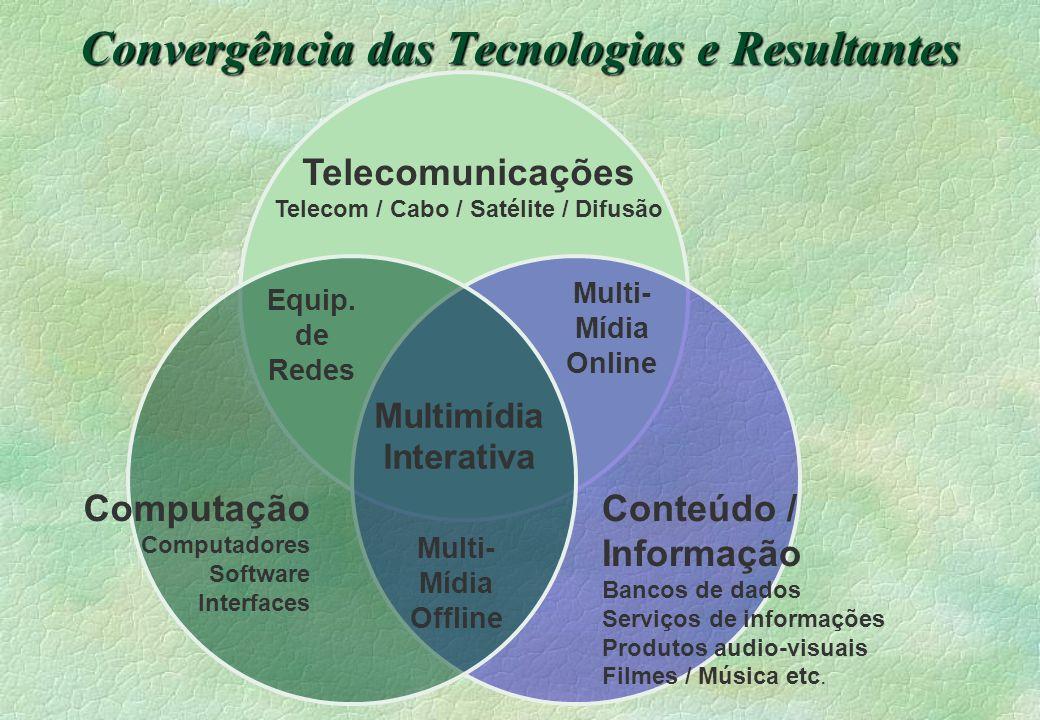 Convergência das Tecnologias e Resultantes Telecomunicações Telecom / Cabo / Satélite / Difusão Computação Computadores Software Interfaces Conteúdo /
