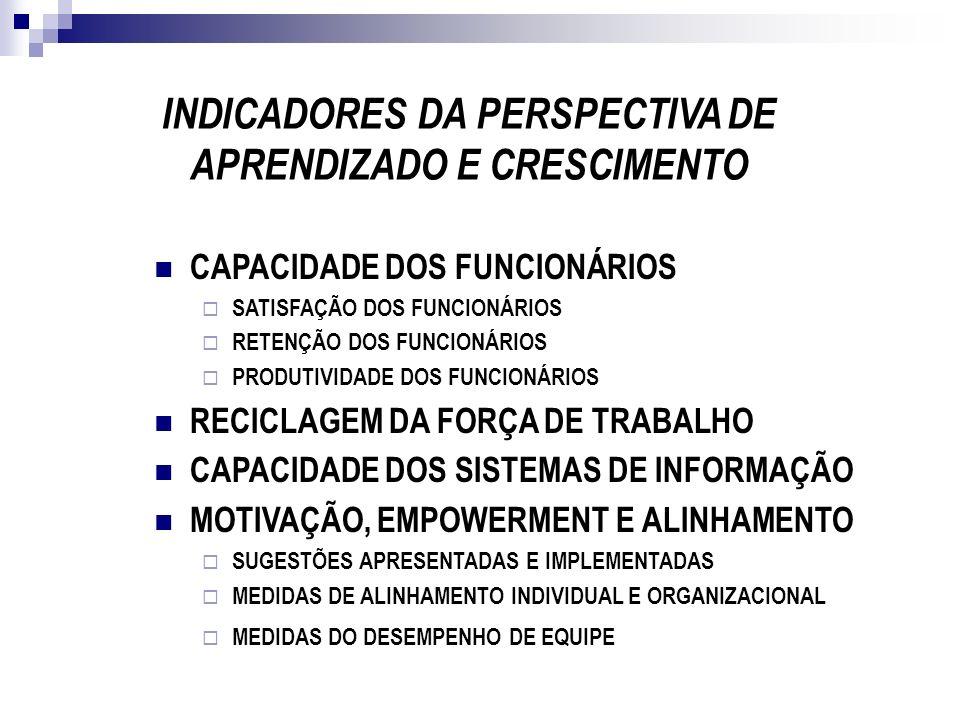 CAPACIDADE DOS FUNCIONÁRIOS SATISFAÇÃO DOS FUNCIONÁRIOS RETENÇÃO DOS FUNCIONÁRIOS PRODUTIVIDADE DOS FUNCIONÁRIOS RECICLAGEM DA FORÇA DE TRABALHO CAPAC