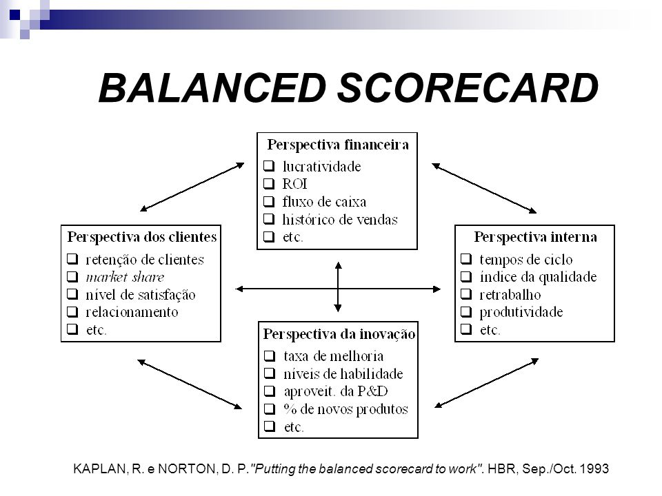 KAPLAN, R.e NORTON, D. P. Putting the balanced scorecard to work .