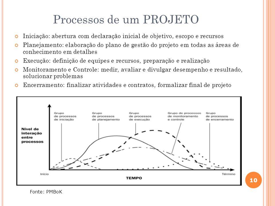 10 Processos de um PROJETO Iniciação: abertura com declaração inicial de objetivo, escopo e recursos Planejamento: elaboração do plano de gestão do pr