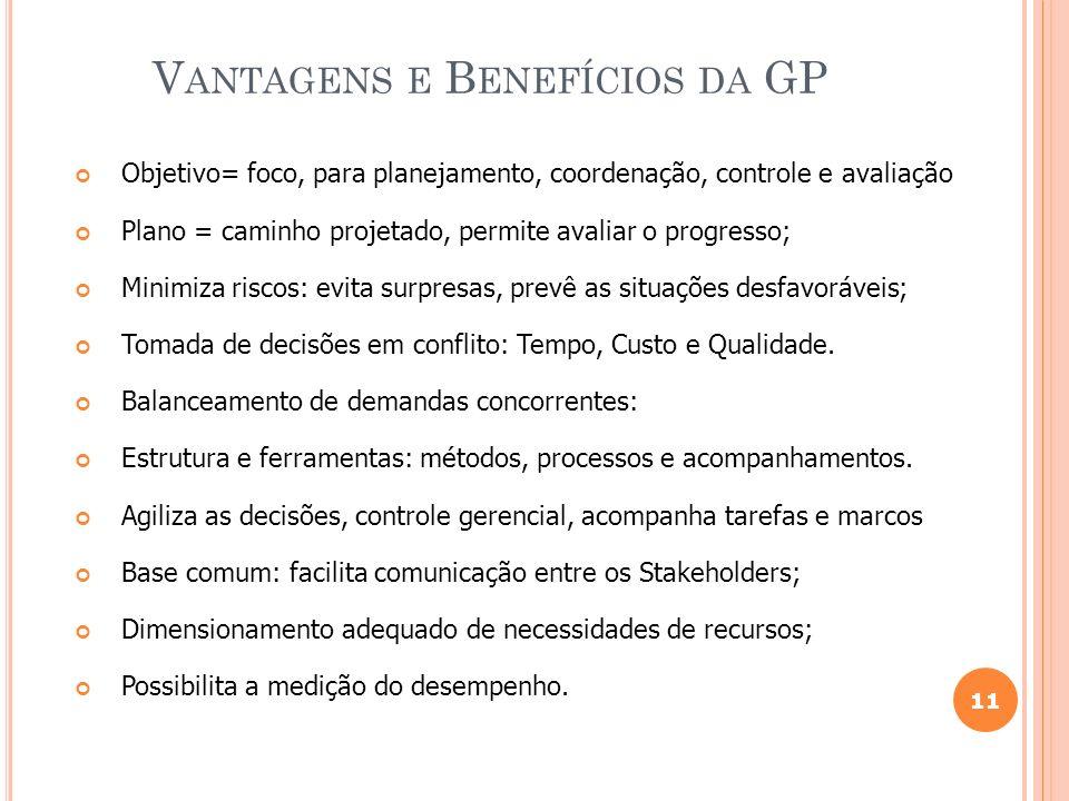 11 V ANTAGENS E B ENEFÍCIOS DA GP Objetivo= foco, para planejamento, coordenação, controle e avaliação Plano = caminho projetado, permite avaliar o pr