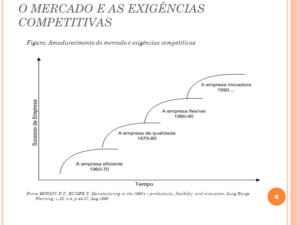 O MERCADO E AS EXIGÊNCIAS COMPETITIVAS Figura: Amadurecimento do mercado e exigências competitivas Fonte: BOWIJN P.T., KUMPE T. Manufacturing in the 1