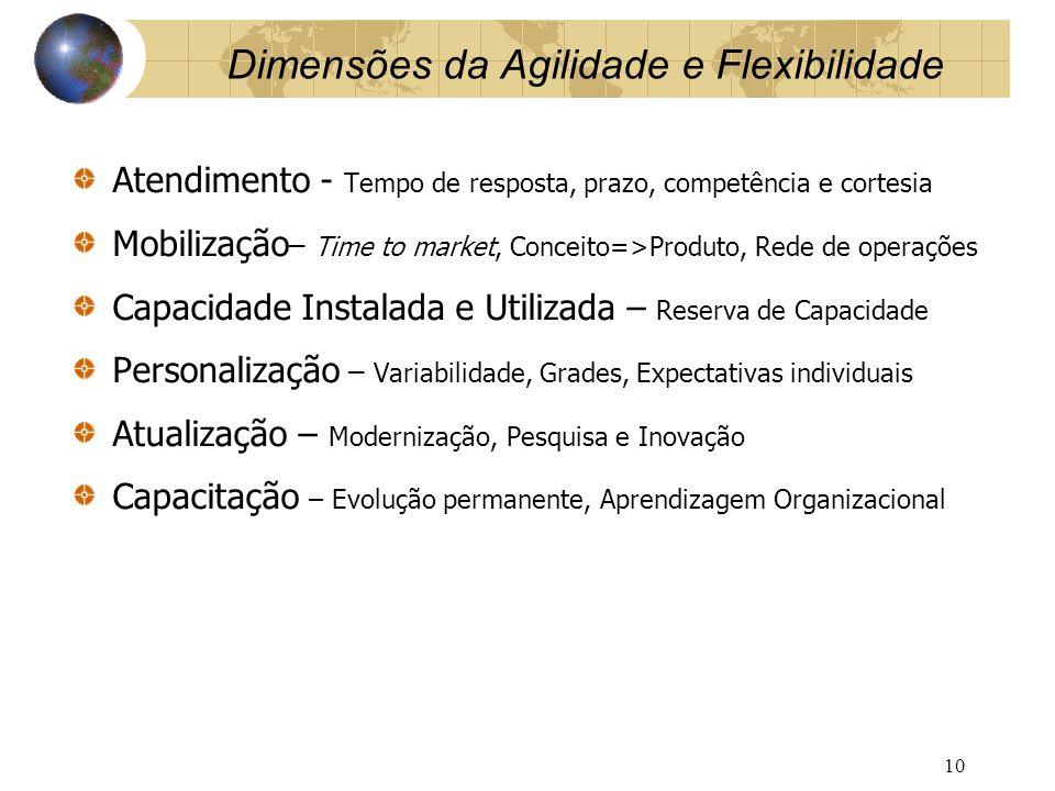 Dimensões da Agilidade e Flexibilidade Atendimento - Tempo de resposta, prazo, competência e cortesia Mobilização – Time to market, Conceito=>Produto,