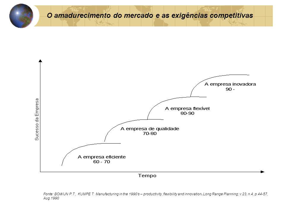 O amadurecimento do mercado e as exigências competitivas Fonte: BOWIJN P.T., KUMPE T. Manufacturing in the 1990s – productivity, flexibility and innov