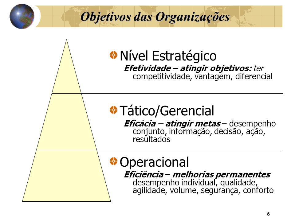 Objetivos das Organizações Nível Estratégico Efetividade – atingir objetivos: ter competitividade, vantagem, diferencial Tático/Gerencial Eficácia – a