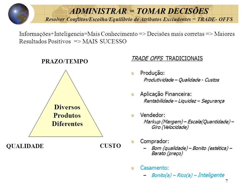 ADMINISTRAR = TOMAR DECISÕES Resolver Conflitos/Escolha/Equilíbrio de Atributos Excludentes = TRADE- OFFS QUALIDADE TRADE OFFS TRADICIONAIS Produção: