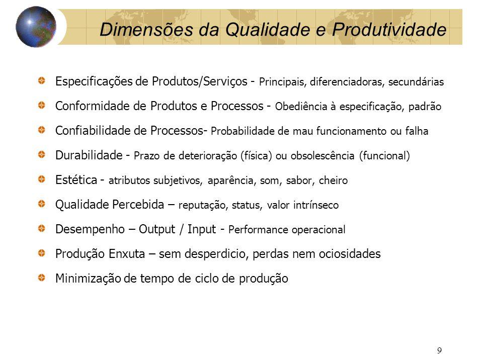 Dimensões da Qualidade e Produtividade Especificações de Produtos/Serviços - Principais, diferenciadoras, secundárias Conformidade de Produtos e Proce