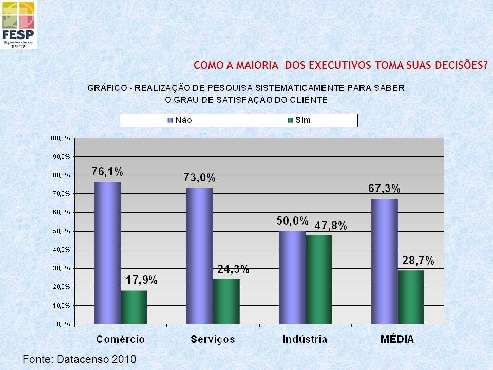 Fonte: Datacenso 2010 COMO A MAIORIA DOS EXECUTIVOS TOMA SUAS DECISÕES?