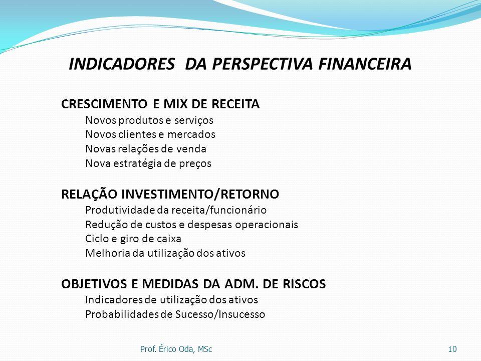 Prof. Érico Oda, MSc10 INDICADORES DA PERSPECTIVA FINANCEIRA CRESCIMENTO E MIX DE RECEITA Novos produtos e serviços Novos clientes e mercados Novas re