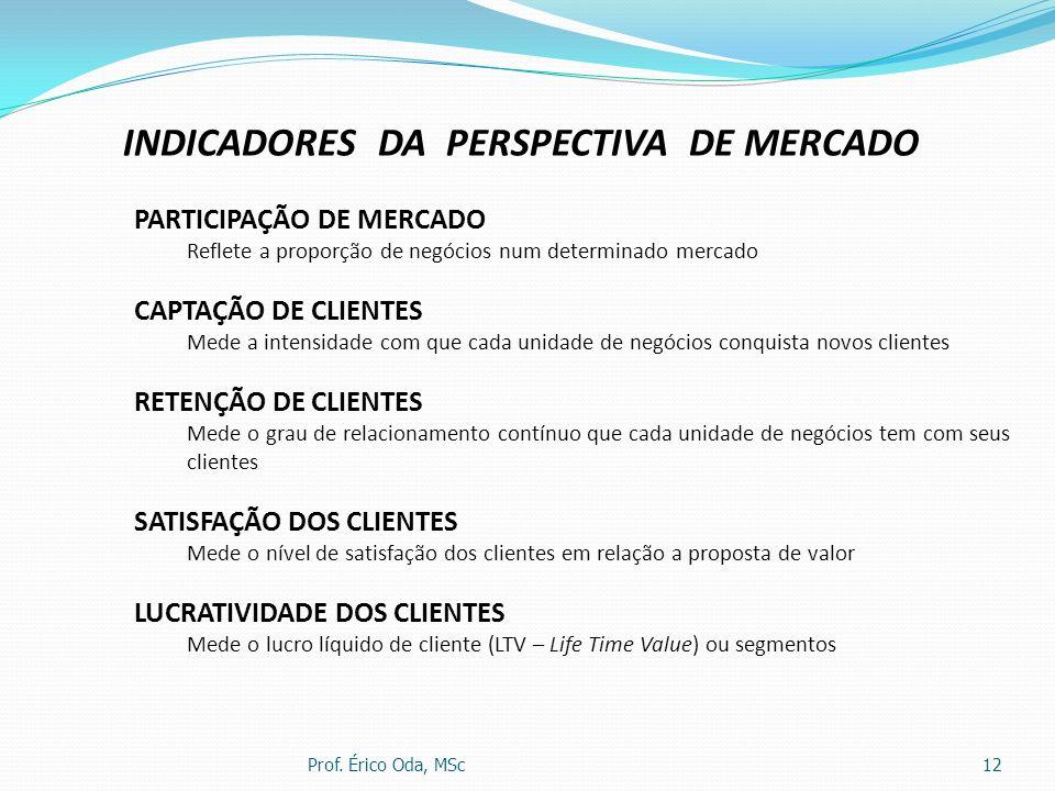 Prof. Érico Oda, MSc12 INDICADORES DA PERSPECTIVA DE MERCADO PARTICIPAÇÃO DE MERCADO Reflete a proporção de negócios num determinado mercado CAPTAÇÃO