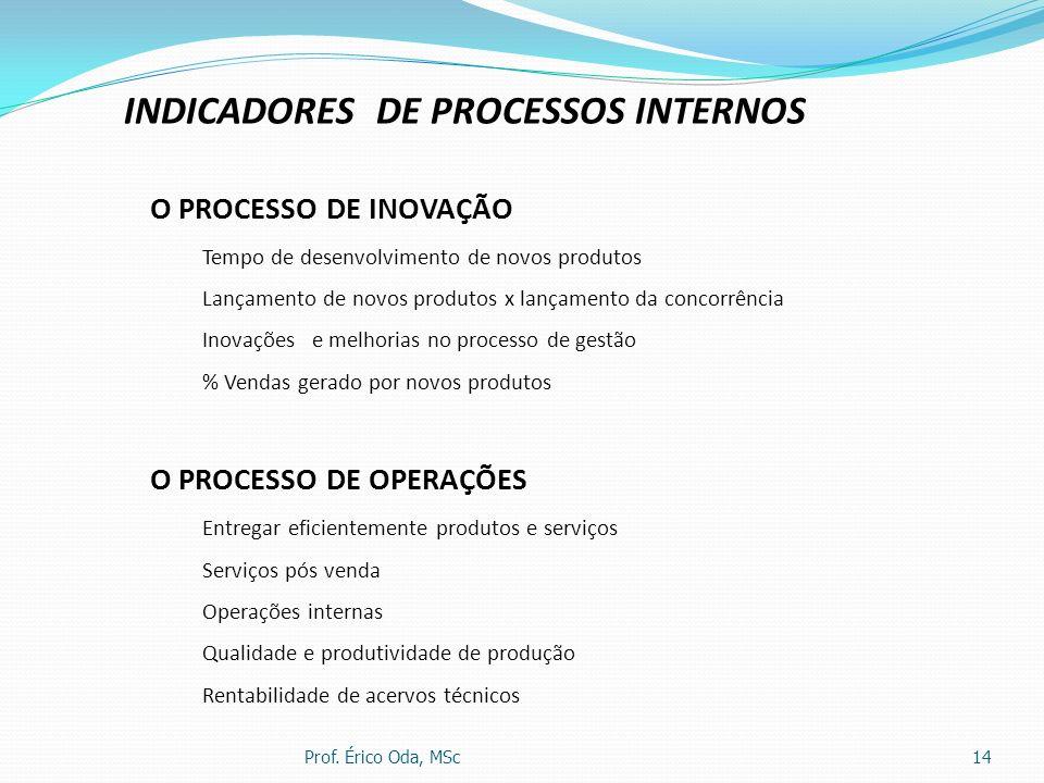 Prof. Érico Oda, MSc14 INDICADORES DE PROCESSOS INTERNOS O PROCESSO DE INOVAÇÃO Tempo de desenvolvimento de novos produtos Lançamento de novos produto