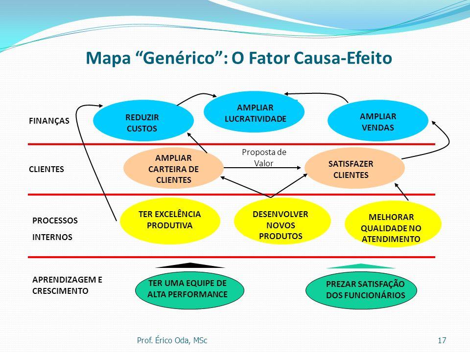 Mapa Genérico: O Fator Causa-Efeito FINANÇAS PROCESSOS INTERNOS CLIENTES APRENDIZAGEM E CRESCIMENTO AMPLIAR LUCRATIVIDADE REDUZIR CUSTOS AMPLIAR VENDA