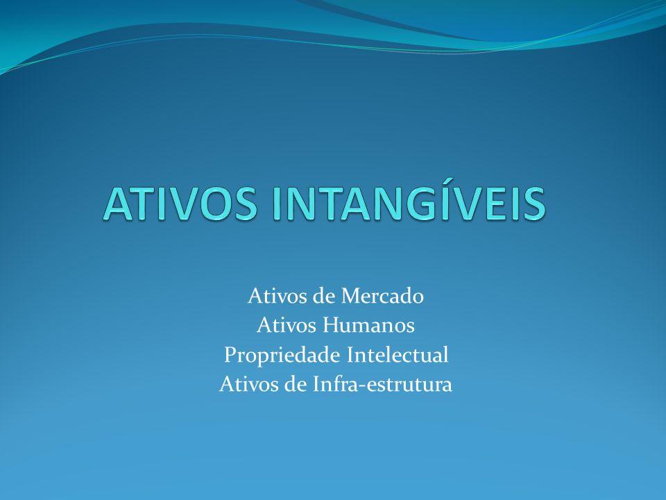 Ativos de Mercado Ativos Humanos Propriedade Intelectual Ativos de Infra-estrutura