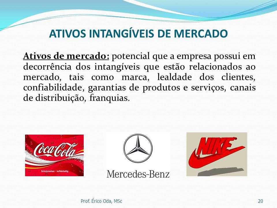 ATIVOS INTANGÍVEIS DE MERCADO Ativos de mercado: potencial que a empresa possui em decorrência dos intangíveis que estão relacionados ao mercado, tais