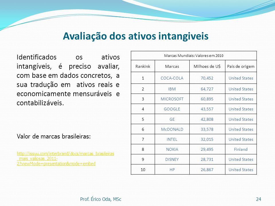 Avaliação dos ativos intangiveis Identificados os ativos intangíveis, é preciso avaliar, com base em dados concretos, a sua tradução em ativos reais e