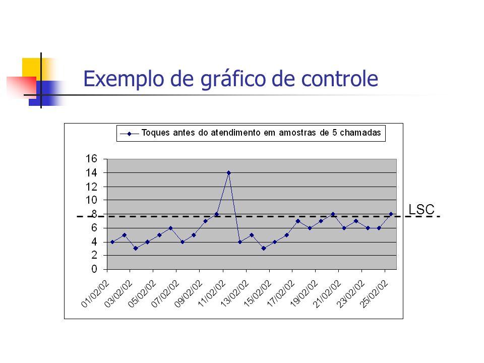 Exemplo de gráfico de controle LSC