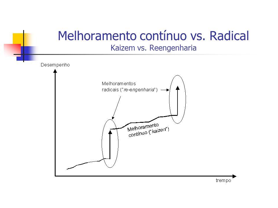 Melhoramento contínuo vs. Radical Kaizem vs. Reengenharia