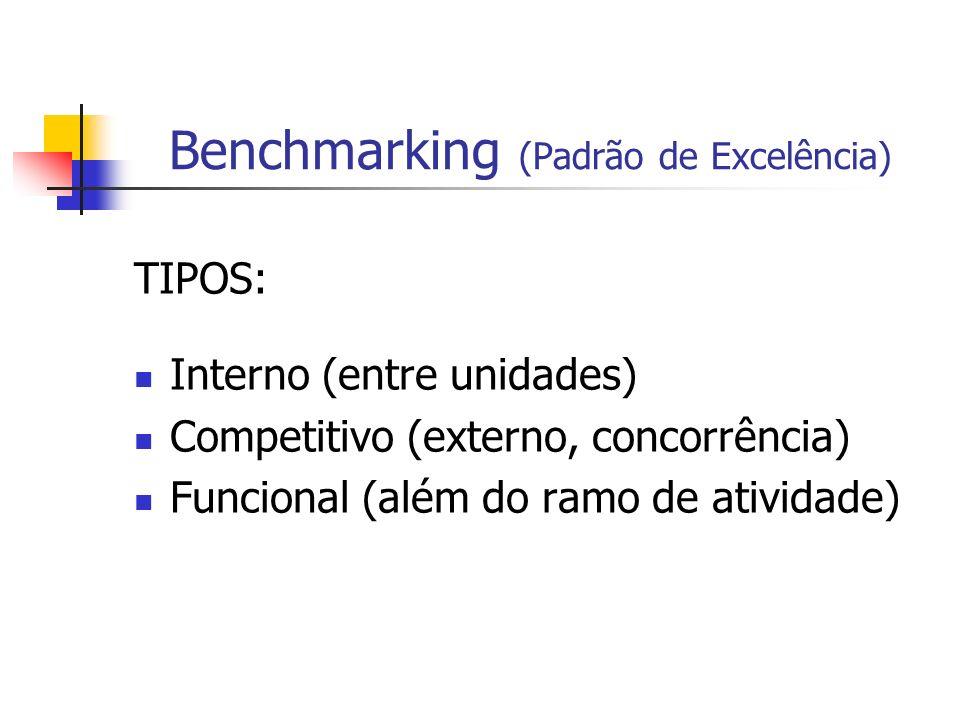 Benchmarking (Padrão de Excelência) TIPOS: Interno (entre unidades) Competitivo (externo, concorrência) Funcional (além do ramo de atividade)