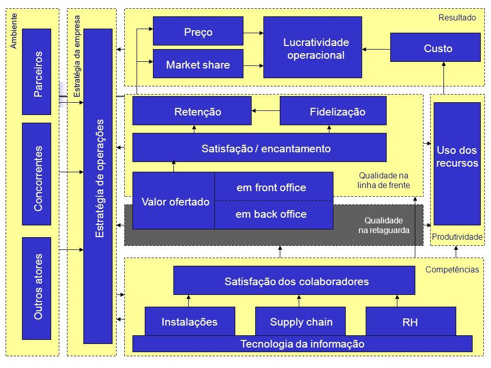 Processos internos e visíveis - Locadora