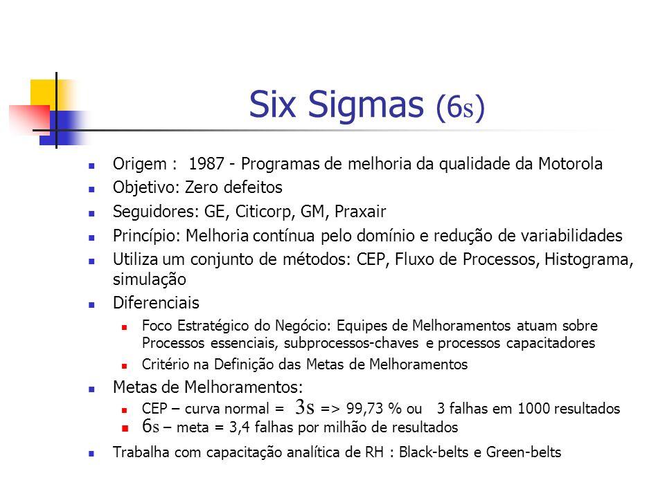 Six Sigmas (6 s ) Origem : 1987 - Programas de melhoria da qualidade da Motorola Objetivo: Zero defeitos Seguidores: GE, Citicorp, GM, Praxair Princípio: Melhoria contínua pelo domínio e redução de variabilidades Utiliza um conjunto de métodos: CEP, Fluxo de Processos, Histograma, simulação Diferenciais Foco Estratégico do Negócio: Equipes de Melhoramentos atuam sobre Processos essenciais, subprocessos-chaves e processos capacitadores Critério na Definição das Metas de Melhoramentos Metas de Melhoramentos: CEP – curva normal = 3s => 99,73 % ou 3 falhas em 1000 resultados 6 s – meta = 3,4 falhas por milhão de resultados Trabalha com capacitação analítica de RH : Black-belts e Green-belts
