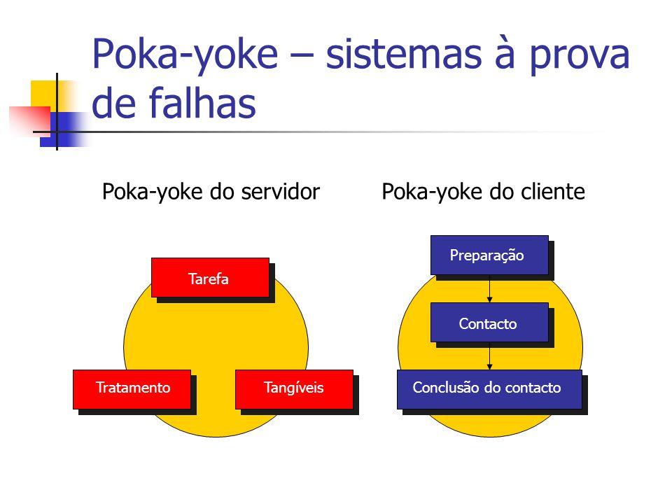 Poka-yoke do servidorPoka-yoke do cliente Preparação Contacto Conclusão do contactoTratamentoTangíveis Tarefa Poka-yoke – sistemas à prova de falhas