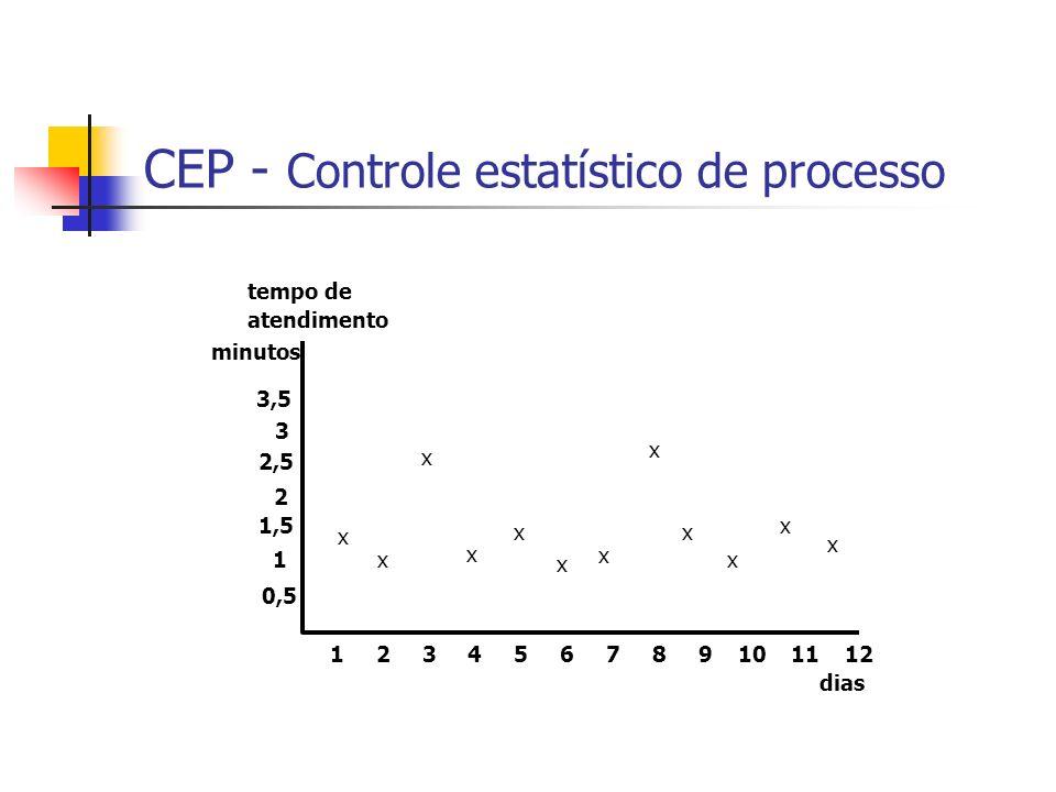 1 2 3 4 5 6 7 8 9 10 11 12 1 1,5 2 2,5 3 3,5 0,5 tempo de atendimento dias x x x x x x x x x x x x minutos CEP - Controle estatístico de processo