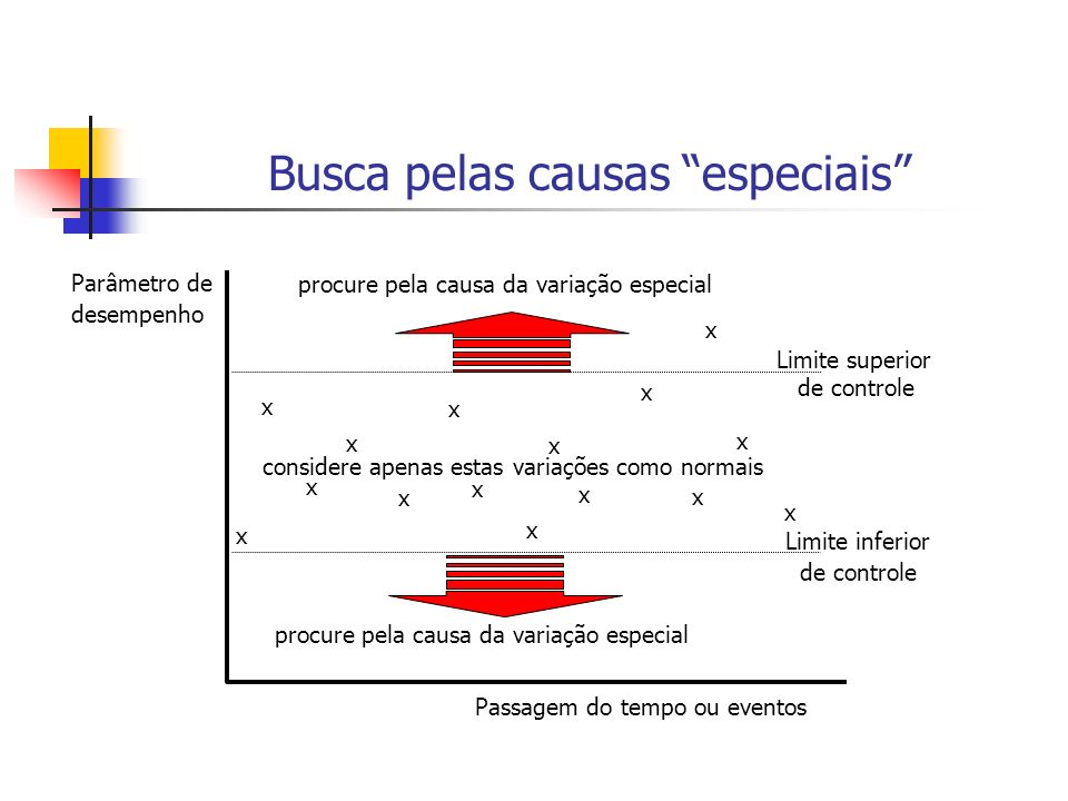 média Variação bem concentrada em torno da média - baixa dispersão Variação bem espalhada em torno da média - alta dispersão Distribuições com desvio padrão crescente Distribuição normal
