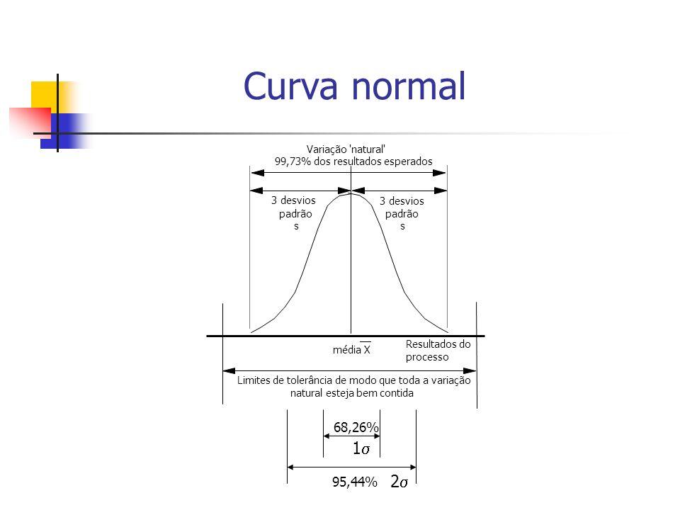 Curva normal __ média X Resultados do processo Variação natural 3 desvios padrão s Limites de tolerância de modo que toda a variação natural esteja bem contida 99,73% dos resultados esperados 68,26% 95,44% 2 1 padrão s