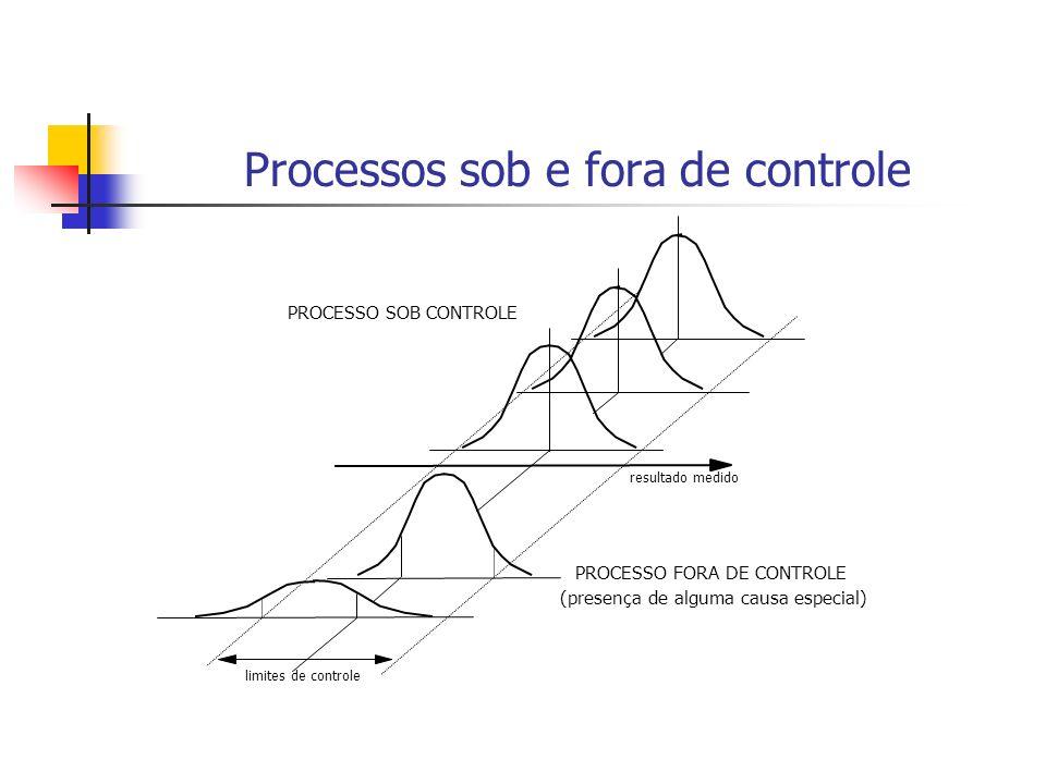 limites de controle resultado medido PROCESSO SOB CONTROLE PROCESSO FORA DE CONTROLE (presença de alguma causa especial) Processos sob e fora de controle