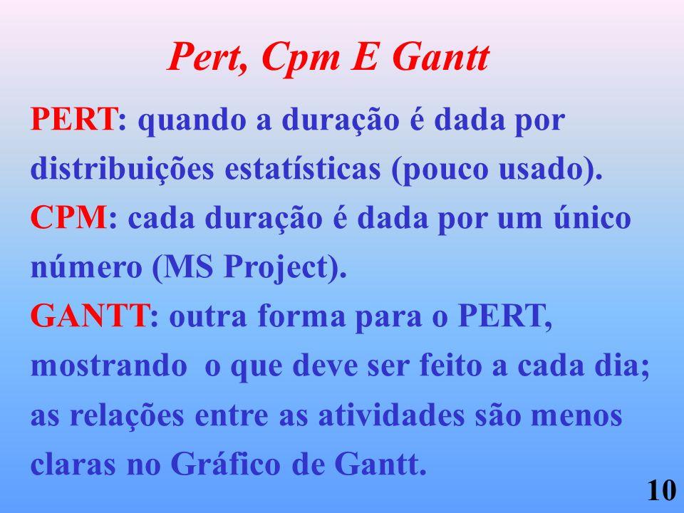 10 Pert, Cpm E Gantt PERT: quando a duração é dada por distribuições estatísticas (pouco usado). CPM: cada duração é dada por um único número (MS Proj
