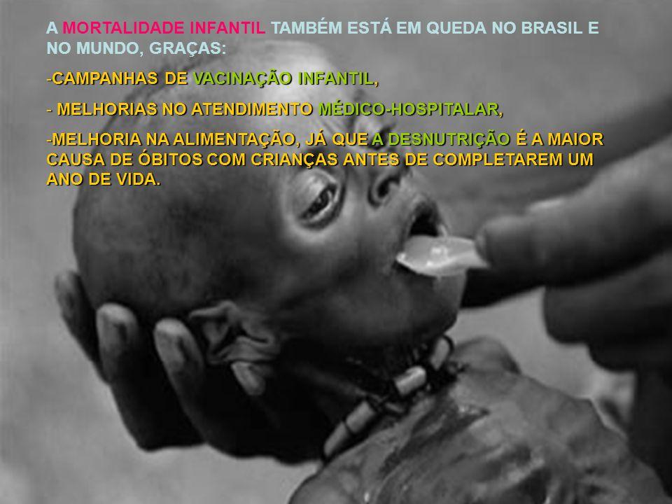 A MORTALIDADE INFANTIL TAMBÉM ESTÁ EM QUEDA NO BRASIL E NO MUNDO, GRAÇAS: -CAMPANHAS DE VACINAÇÃO INFANTIL, - MELHORIAS NO ATENDIMENTO MÉDICO-HOSPITAL