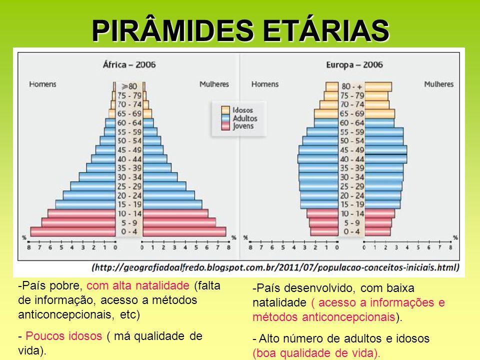 PIRÂMIDES ETÁRIAS -País pobre, com alta natalidade (falta de informação, acesso a métodos anticoncepcionais, etc) - Poucos idosos ( má qualidade de vi