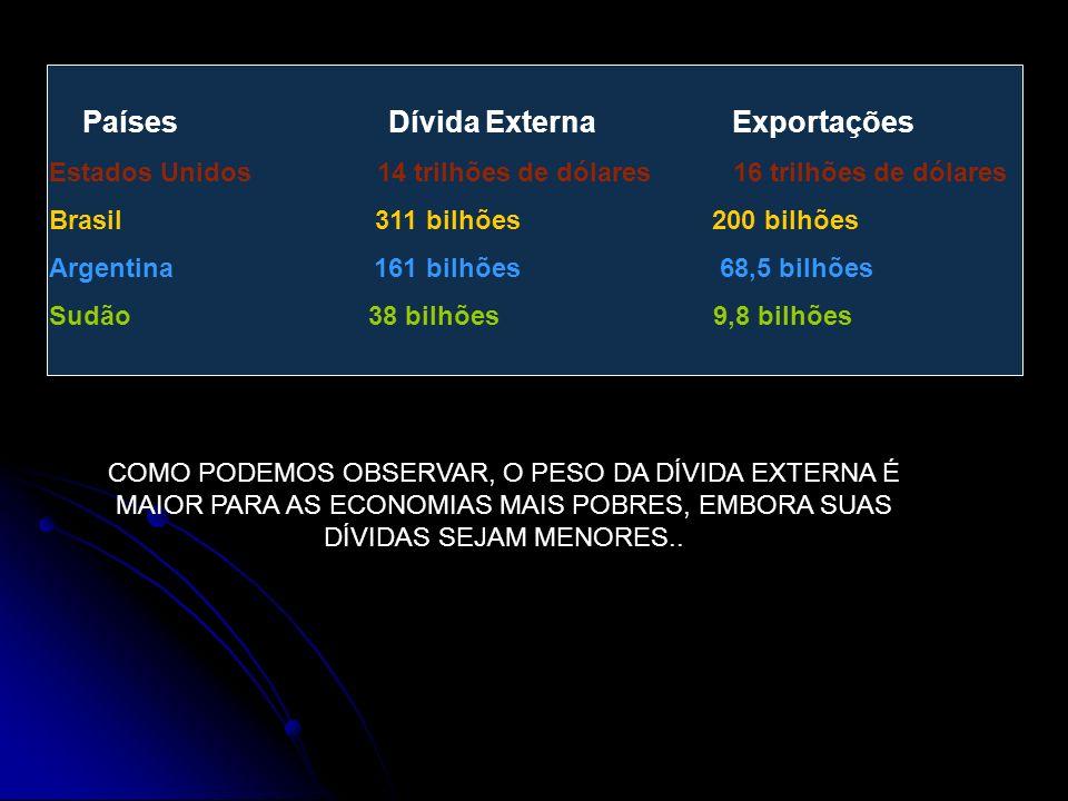 Países Dívida Externa Exportações Estados Unidos 14 trilhões de dólares 16 trilhões de dólares Brasil 311 bilhões 200 bilhões Argentina 161 bilhões 68