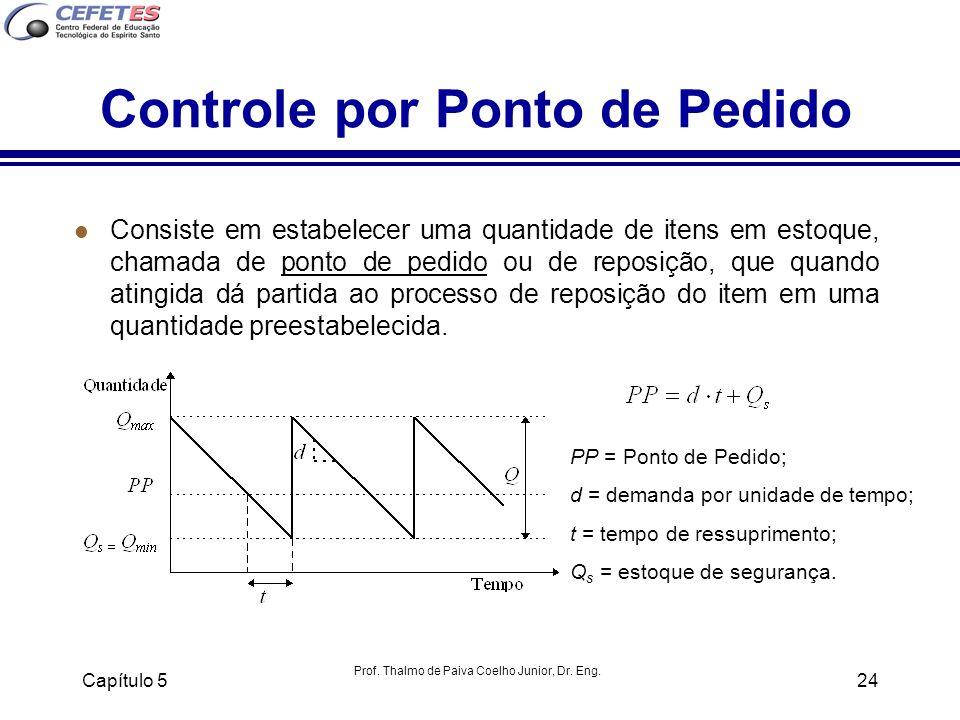 Prof. Thalmo de Paiva Coelho Junior, Dr. Eng. Capítulo 524 Controle por Ponto de Pedido l Consiste em estabelecer uma quantidade de itens em estoque,