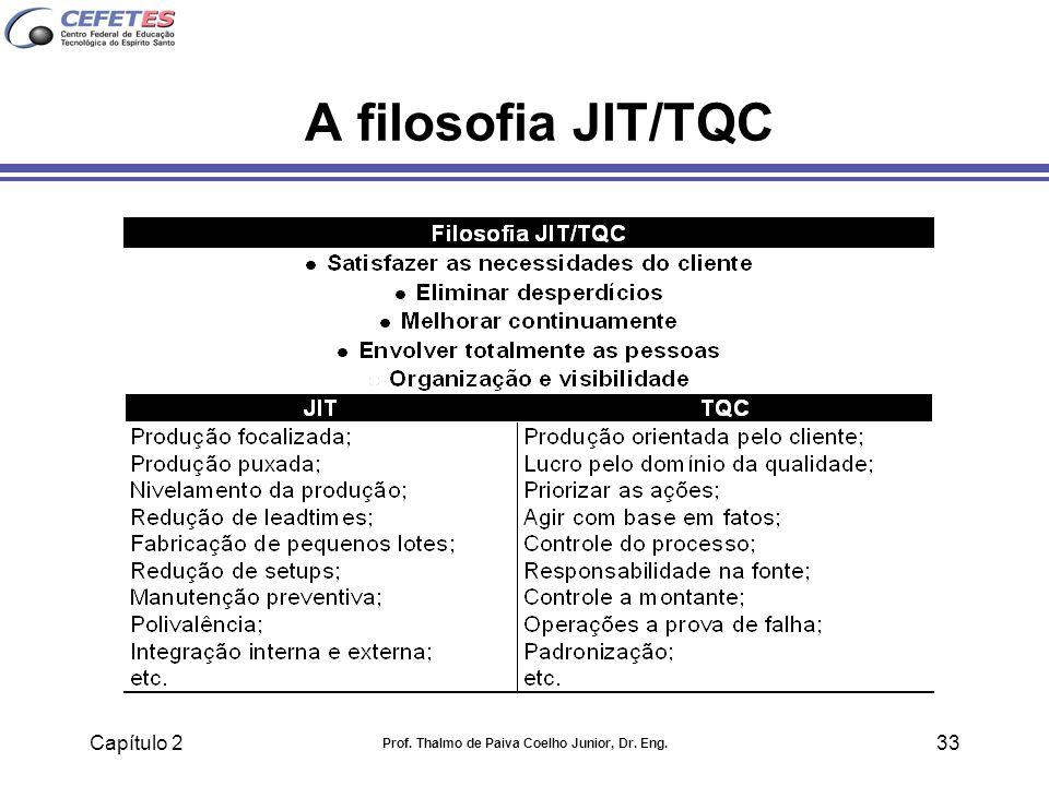 Capítulo 2 Prof. Thalmo de Paiva Coelho Junior, Dr. Eng. 33 A filosofia JIT/TQC