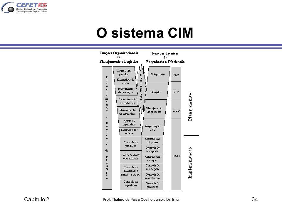 Capítulo 2 Prof. Thalmo de Paiva Coelho Junior, Dr. Eng. 34 O sistema CIM