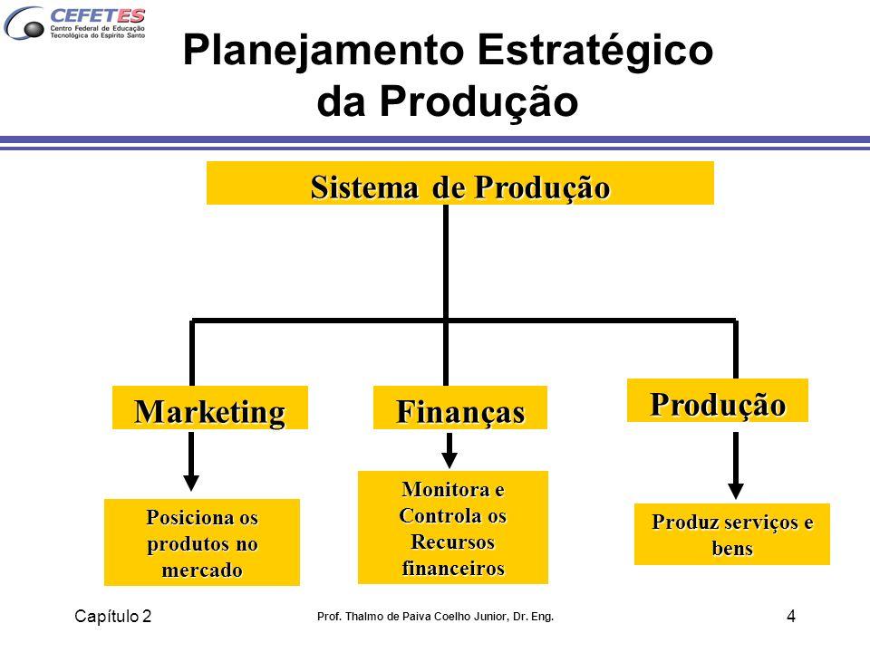 Capítulo 2 Prof. Thalmo de Paiva Coelho Junior, Dr. Eng. 4 Planejamento Estratégico da Produção MarketingFinanças Produção Sistema de Produção Posicio